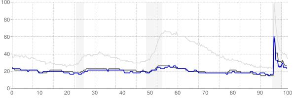 Bismarck, North Dakota monthly unemployment rate chart
